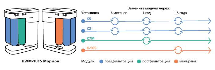 Замена картриджей аквафор морион обратный осмос мембрана очистка воды