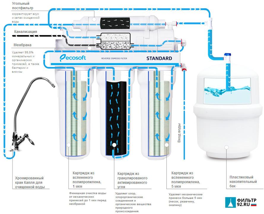 Фильтр обратного осмоса Ecosoft Standard схема работы