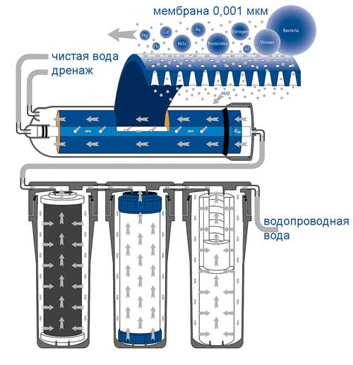 Гейзер Нанотек наномембрана фильтр для воды