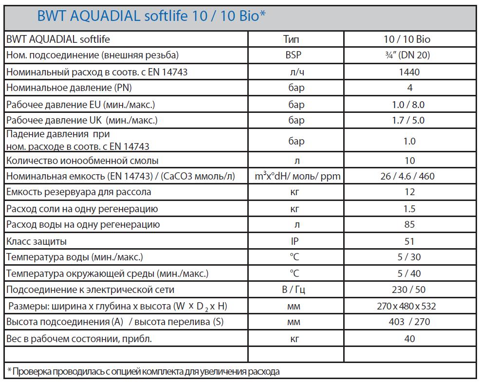 BWT Aquadial Характеристики умягчителя