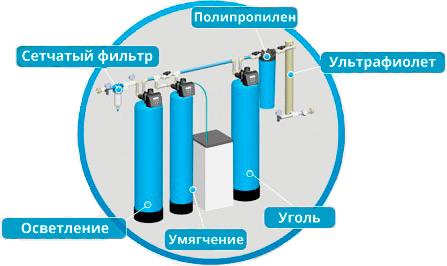 Водоснабжение частного дома водоподготовка и системы очистки воды насос