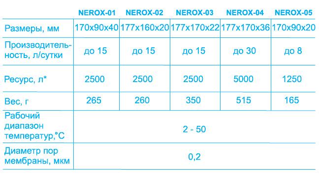 Технические характеристики Nerox фильтр для воды