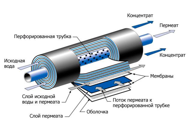Vontron ULP-1812 50 GPD Мембрана обратноосмостическая