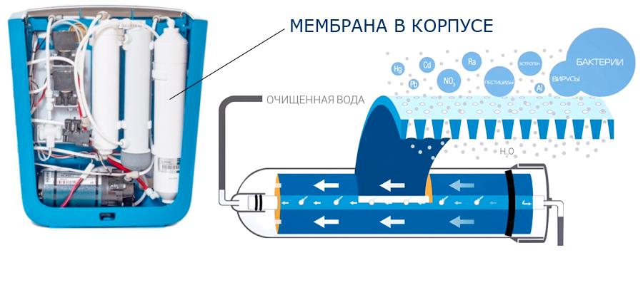 Картридж цептер мембрана Zepter Aqueena обратный осмос фильтр воды
