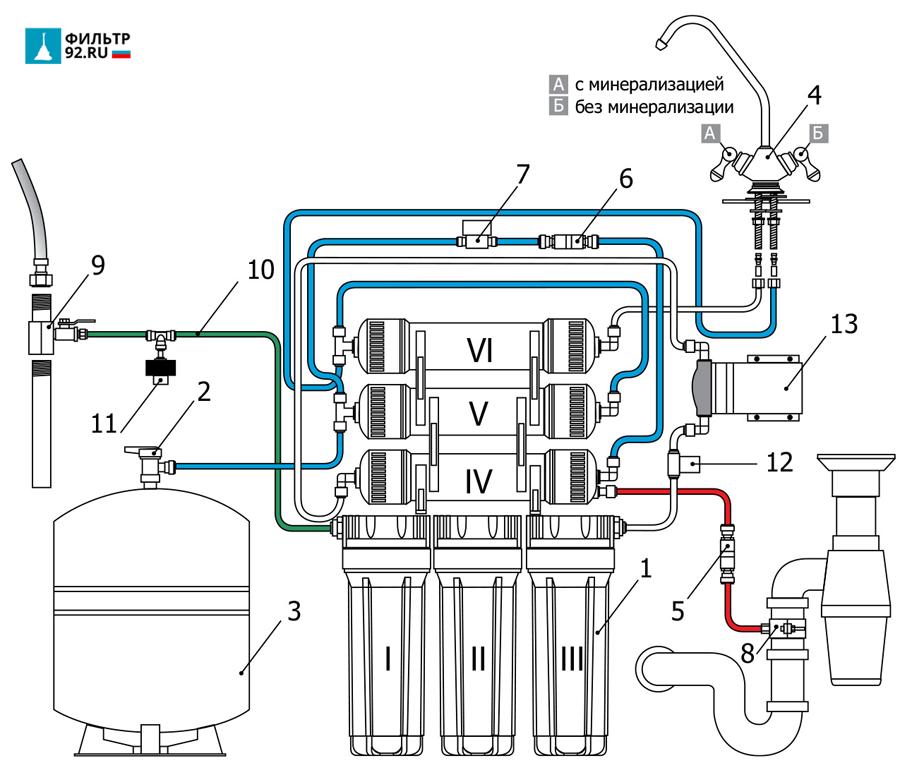 кран чистой воды Гейзер монтаж осмоса с минерализатором